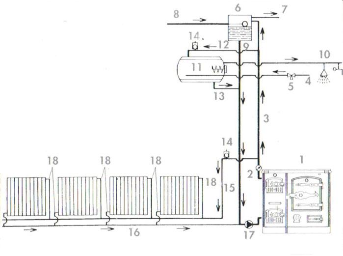 Esquema cocina calefactora transportes de paneles de madera for Estufa lena calefaccion radiadores