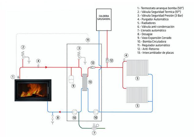 Feycofe s l inicio c mo se hace combinar cocina - Instalar chimenea de lena ...